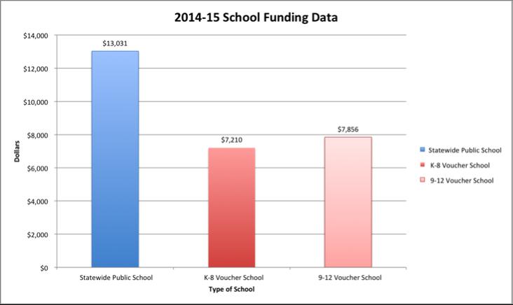 2014 - 2015 Voucher Funding Data