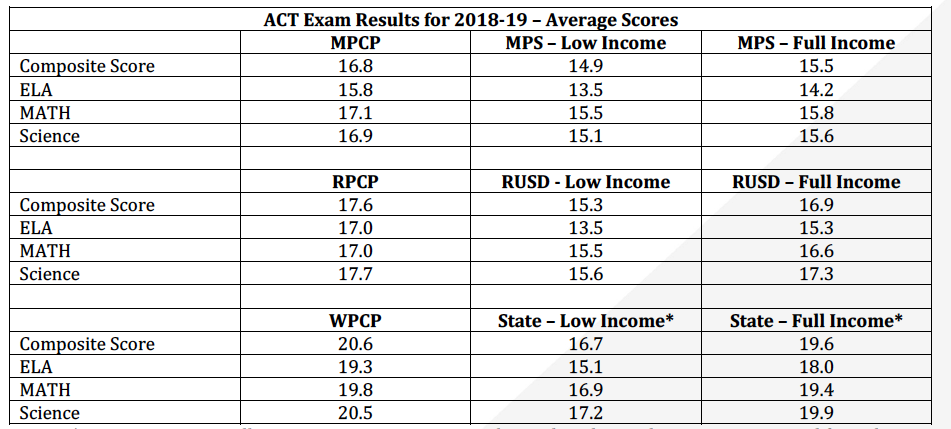ACT exam results for school choice programs