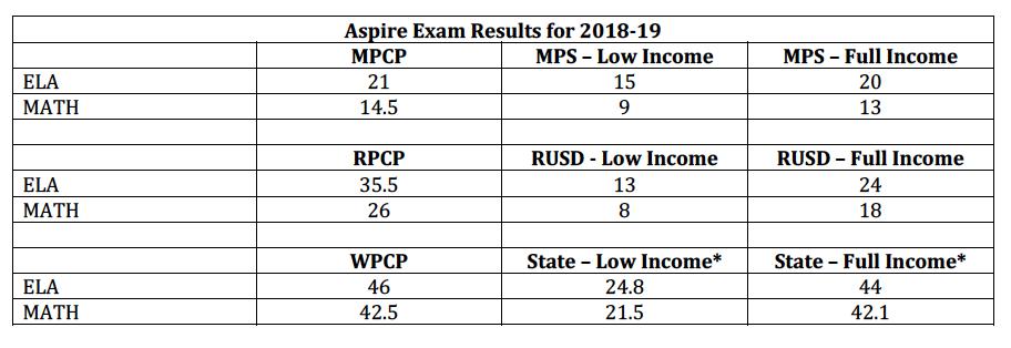 Aspire exam results for school choice programs