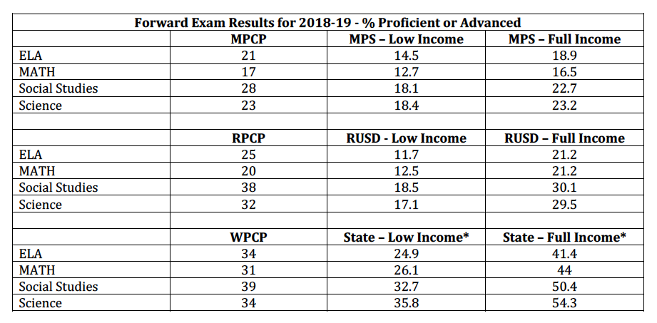 Test score chart for school choice programs