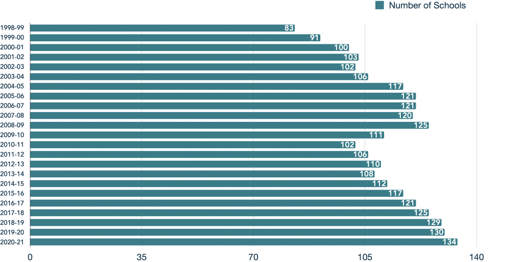 MPCP school growth chart