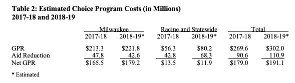 estimated choice program costs