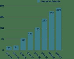 WPCP school growth chart